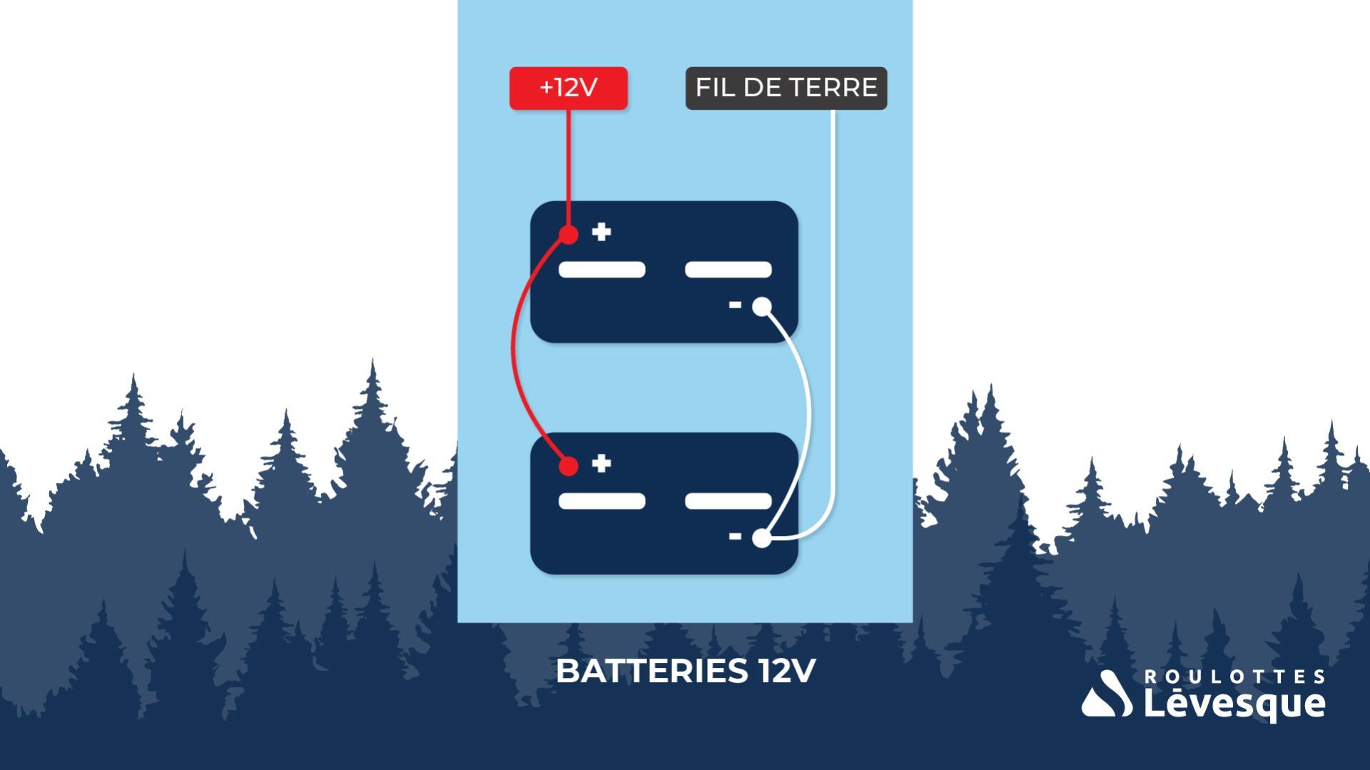 2 batteries 12V branchées en parallèle